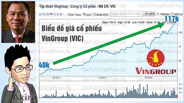 Mua cổ phiếu VinGroup (VIC)
